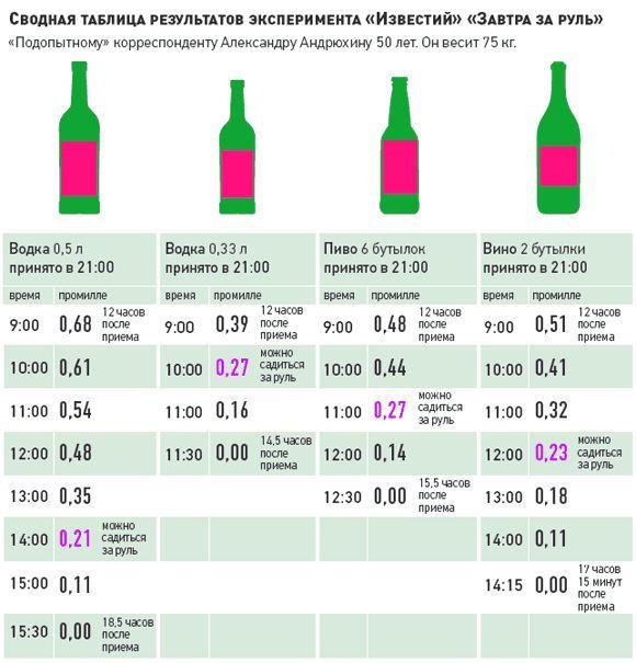 вывод алкоголя таблица